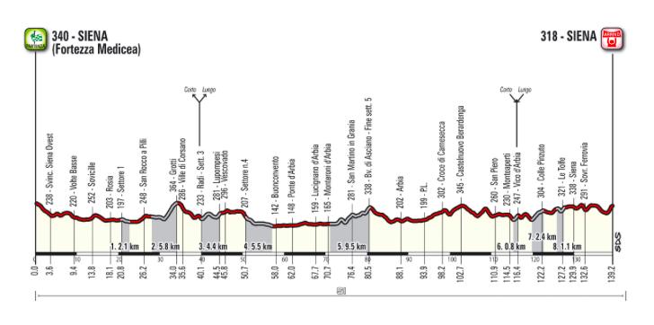 Srrade Bianchi Gran Fondo Route 2020